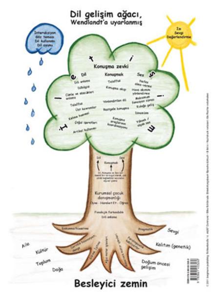 Entwicklungsbaum Sprache (türkisch) - Coverbild