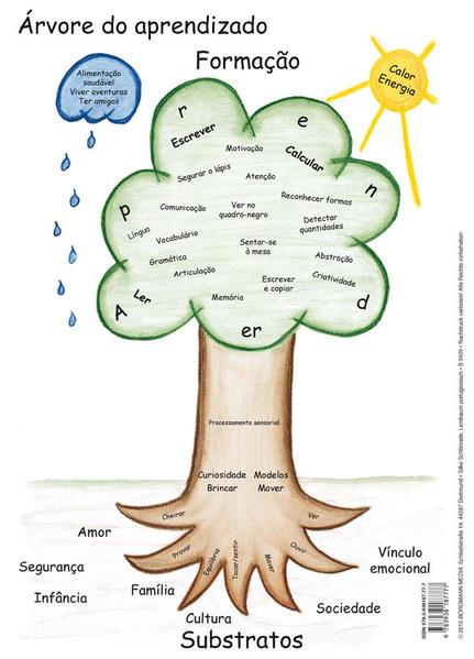 Lernbaum (portugiesisch) - Coverbild