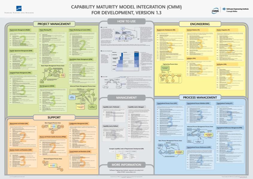 Capability Maturity Model Integration (CMMI) for Development version 1.3 (CMMI-DEV) Poster in Englisch - Coverbild