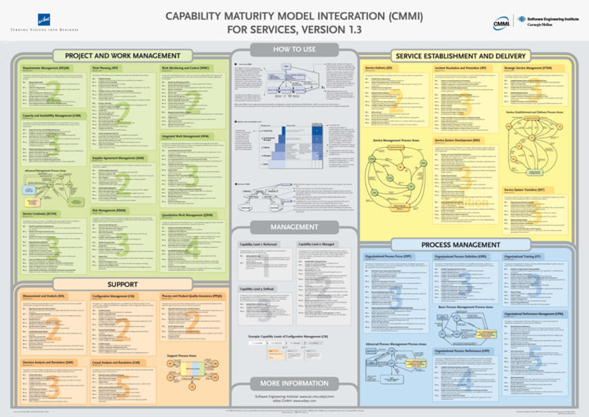 Capability Maturity Model Integration (CMMI) for Services version 1.3 (CMMI-SVC) Poster in Englisch - Coverbild